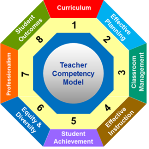 managerial teaching competencies 6 key competencies of effective managers too many employees are promoted into management positions without understanding key competencies that will enable them to be effective managers posted: march 24, 2014.